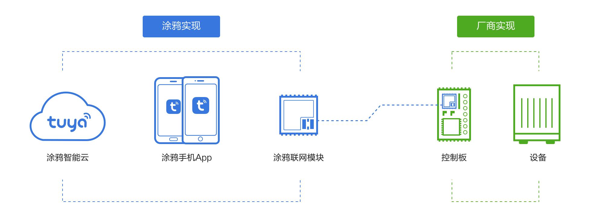 涂鸦 IoT 平台